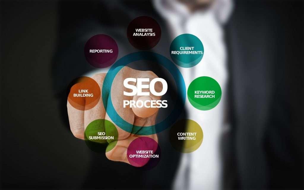 Digital Marketing Web Design SEO Social Media Management Intuico Naperville Illinois Quad Cities SEO Chicago SEO