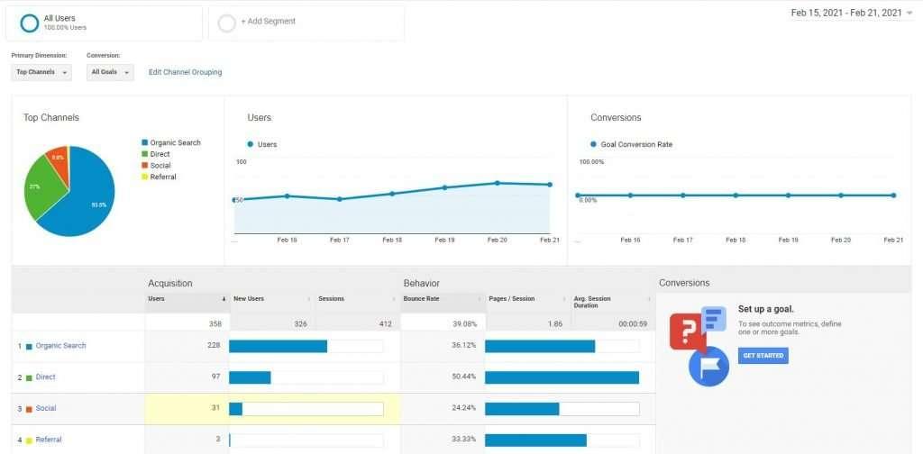 Analytics Tracking With Google Analytics